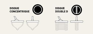 disque concentrique et disque double D détection